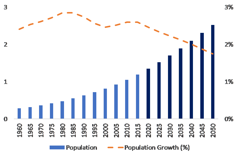 africa population growth