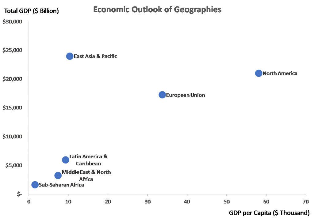 africa and other regions gdp