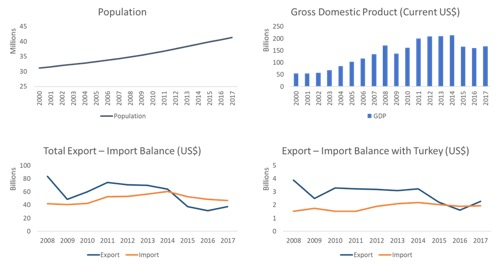 algeria profile trade gdp export import