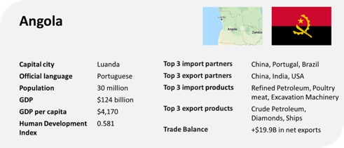 angola profile trade gdp export import