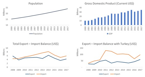 cameroon profile trade gdp export import