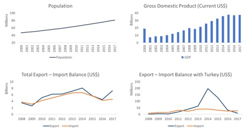 congo drc profile trade gdp export import