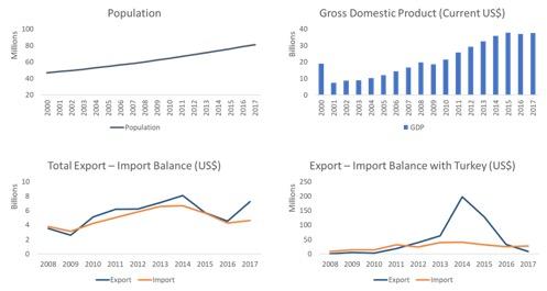 congo drc profile trade gdp export import