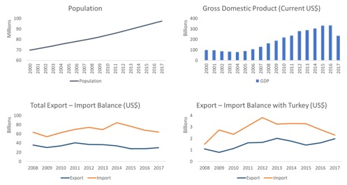 egypt profile trade gdp export import