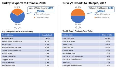 ethiopia profile gdp gdp per capita trade export import chart