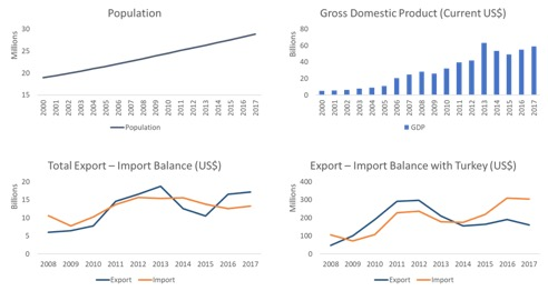 ghana profile trade gdp export import