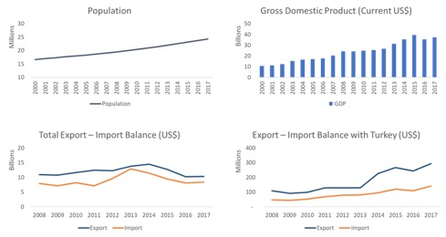 ivory coast profile trade gdp export import