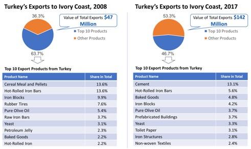 ivory coast profile trade gdp export import