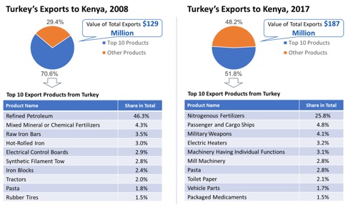 kenya profile trade gdp export import