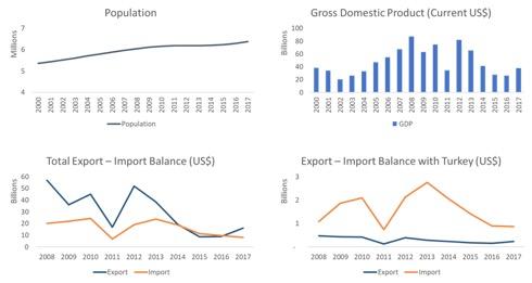 libya profile gdp gdp per capita trade export import chart