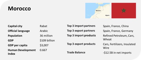 morocco profile trade gdp export import