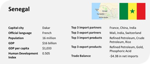 senegal profile gdp gdp per capita trade export import chart