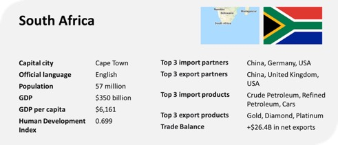 south africa profile trade gdp export import