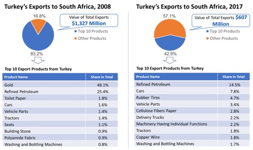 South Africa Export South Africa Import - Istanbul Africa