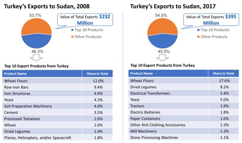 sudan profile trade gdp export import