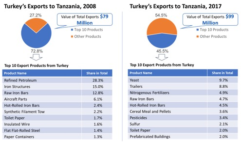 tanzania profile trade gdp export import