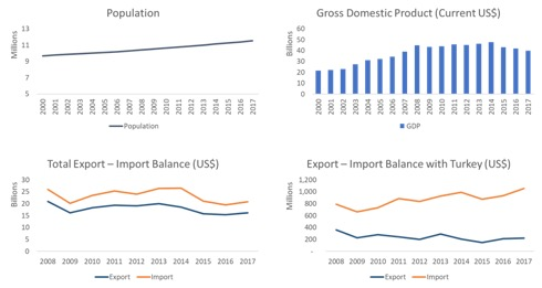 tunisia profile trade gdp export import