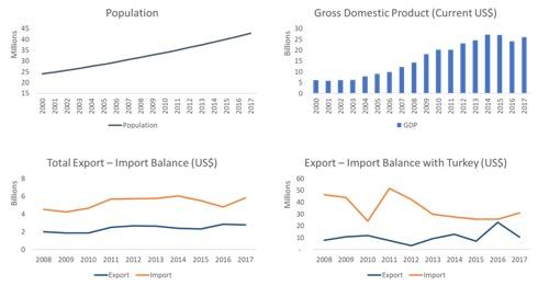 uganda profile gdp gdp per capita trade export import chart