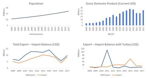 zambia profile gdp gdp per capita trade export import chart
