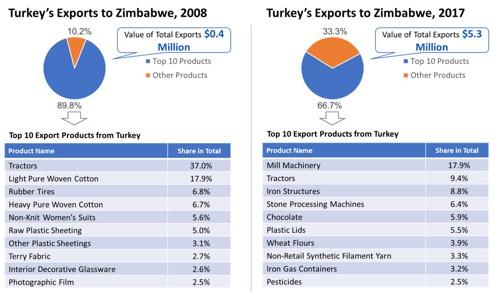 zimbabwe profile gdp gdp per capita trade export import chart