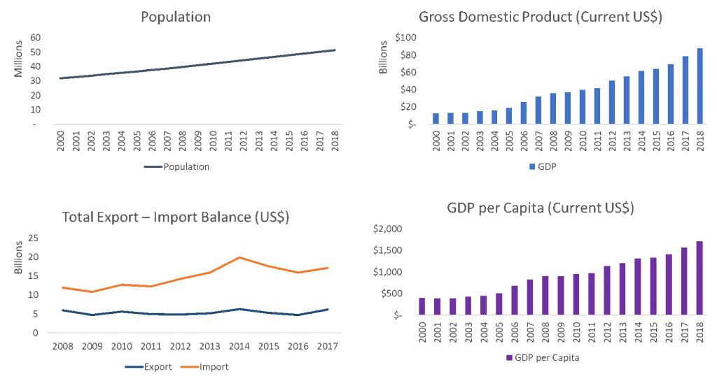 GDP Population Export Import Kenya 2020