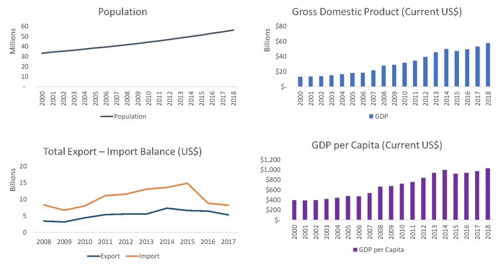GDP Population Export Import Tanzania 2020